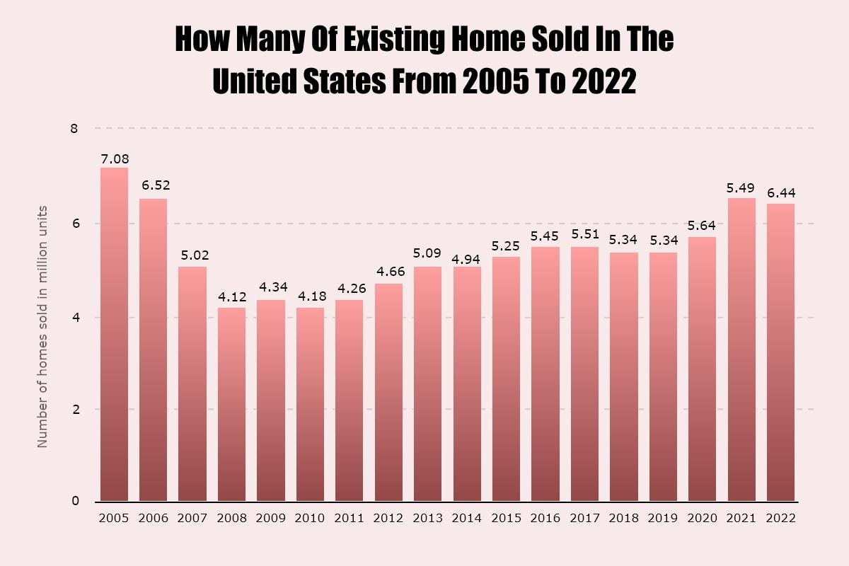 Existing Home Sold in the United States from 2005 to 2022