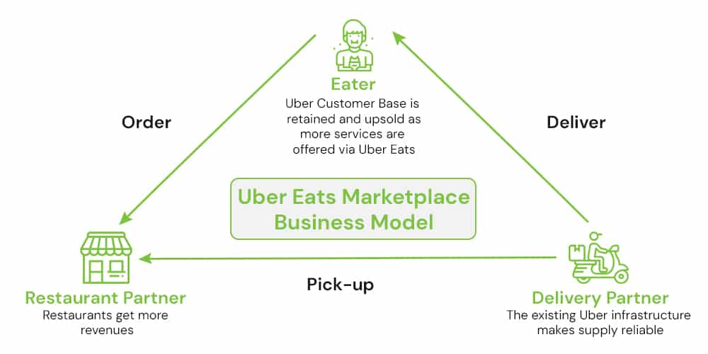 uber eats marketplace business model