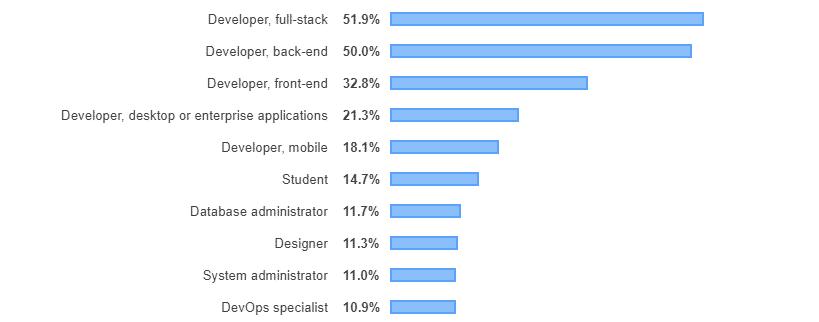 front end vs back end Developer Survey