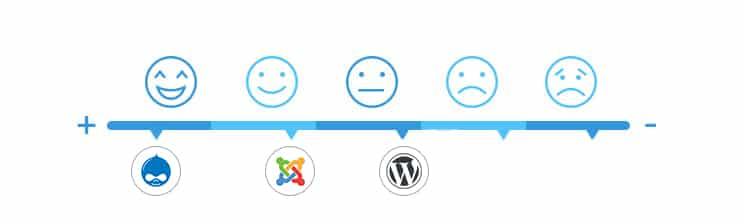 language stack Drupal, Joomla, WordPress