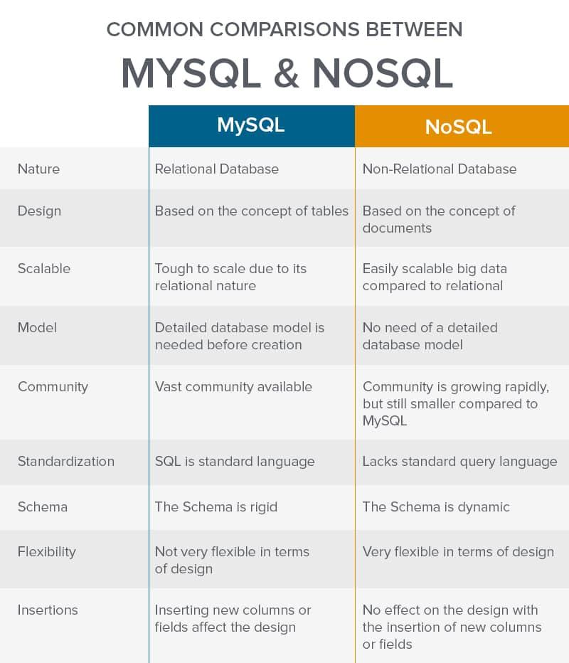 MySQL vs NoSQL