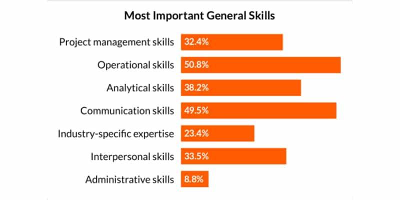Most Important General Skills
