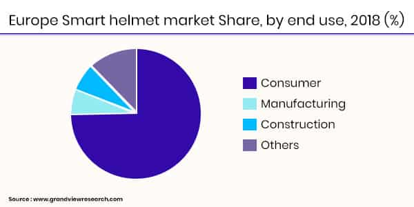 Smart Helmet Statistics