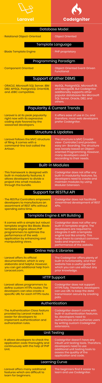 Codeigniter vs Laravel Comparisons