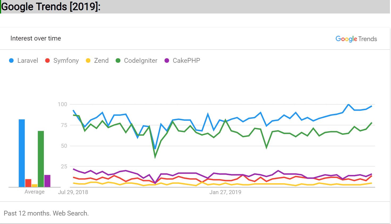 PHP Frameworks Google Trends