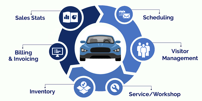 Automotive Shop Management Software