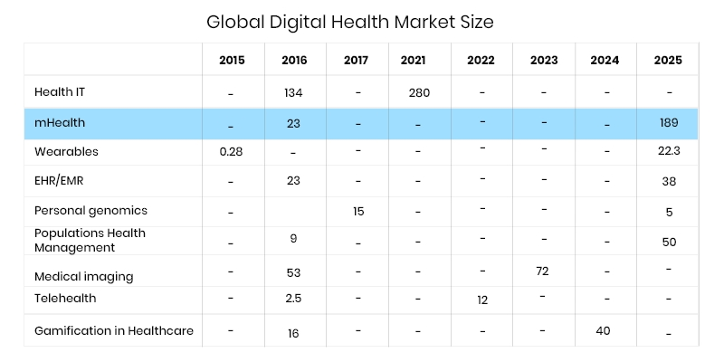mobile health industry data