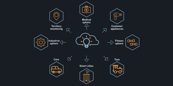 IoT for Businesses