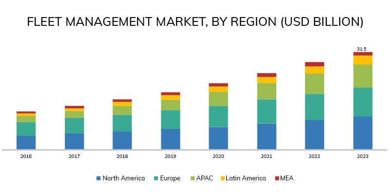 Fleet Management Industry Graph