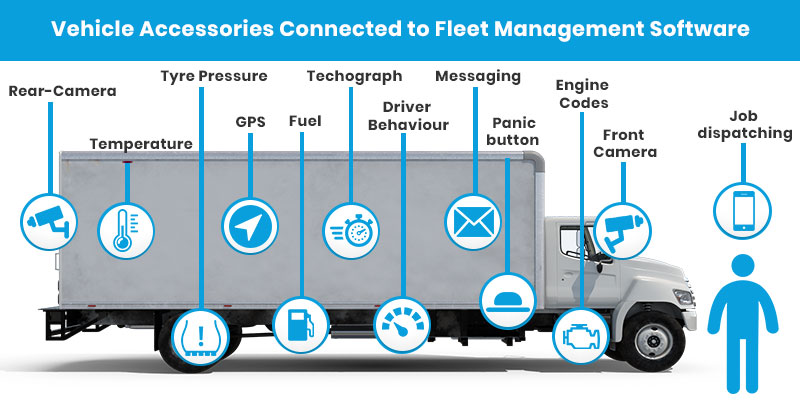 Vehicle Accessories in Fleet Management Software