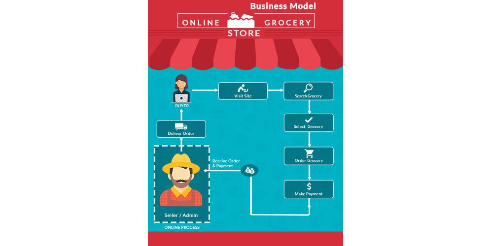 top business model online grocery shopper