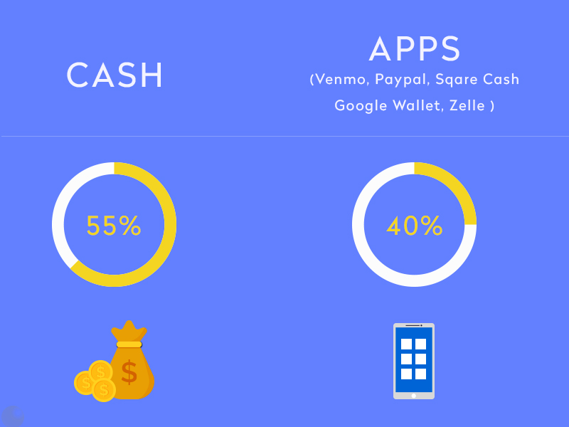 case vs peer to peer payment app