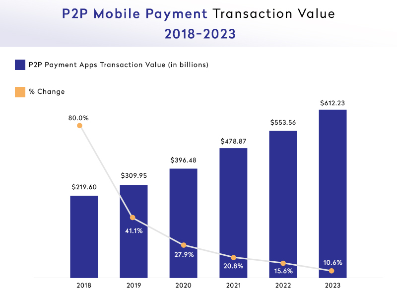 Stats showing p2p payment apps