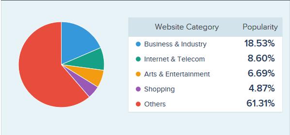 Website Graph