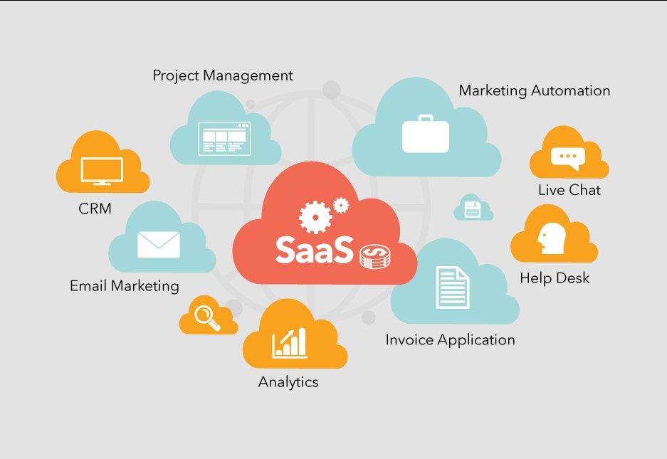 cloud-based SaaS services