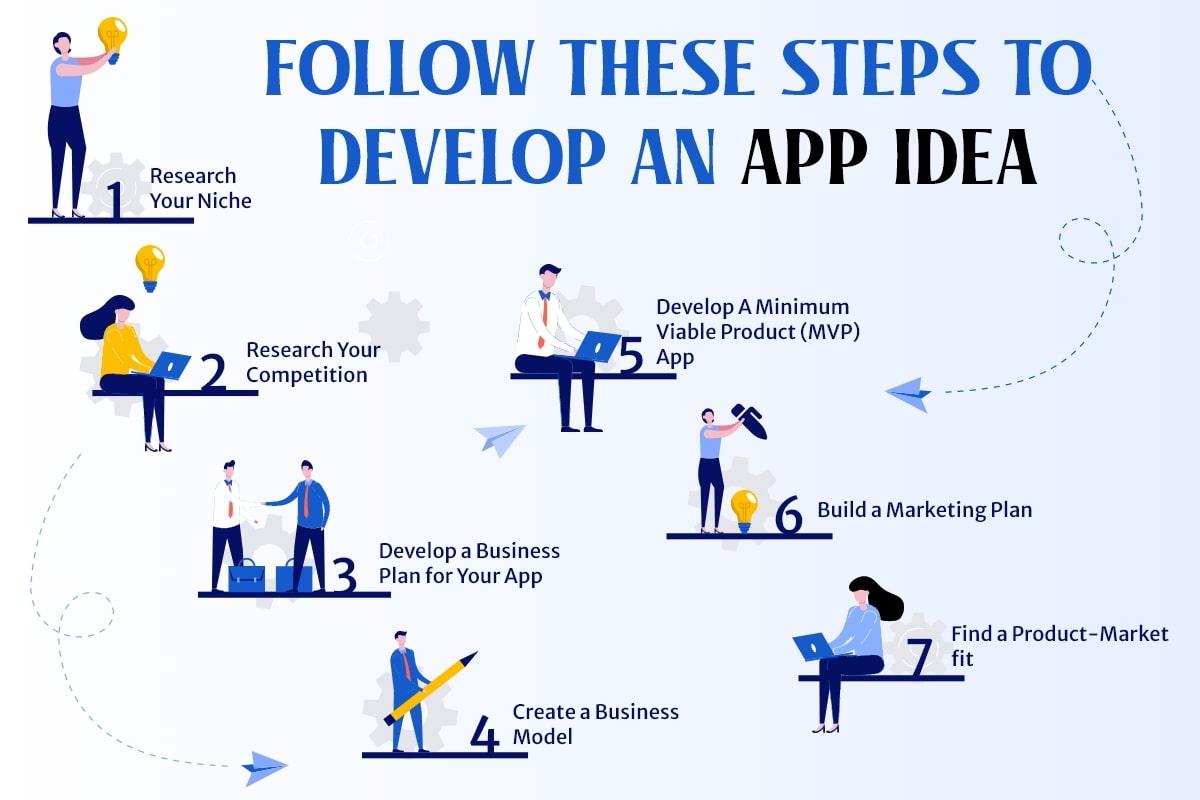 steps to develop an app idea