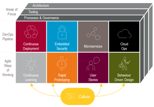 DevOps with Agile Methodology