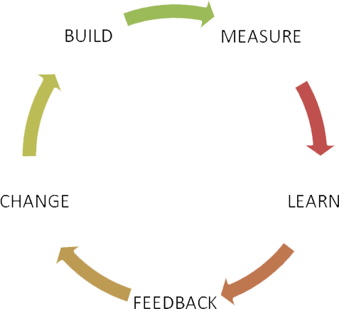 Basic Lean Cycle