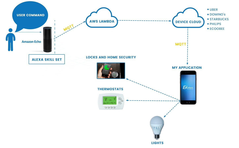 Amazon Alexa skill for Mobile App