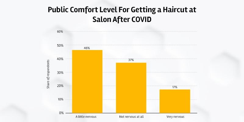 beauty salon visits after COVID-19