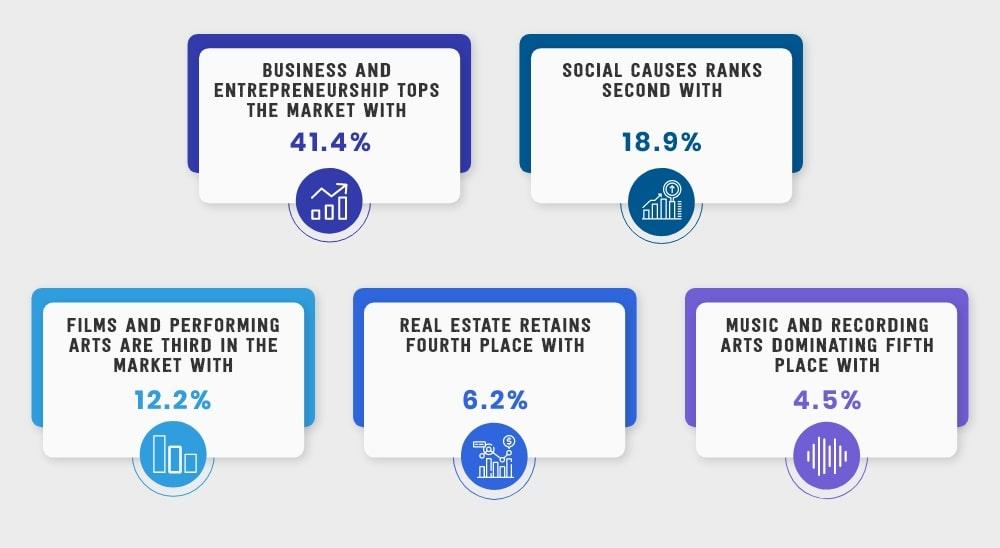 Market Share of Crowdfunding Platforms