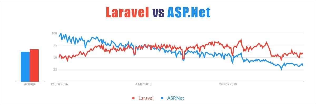 Popularity Laravel or Asp.net Various Regions