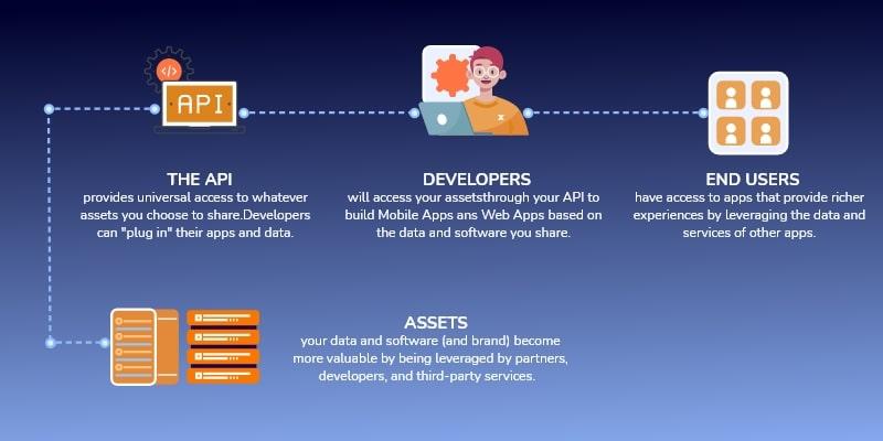App Backend Development Process