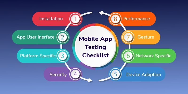 testing of mobile app