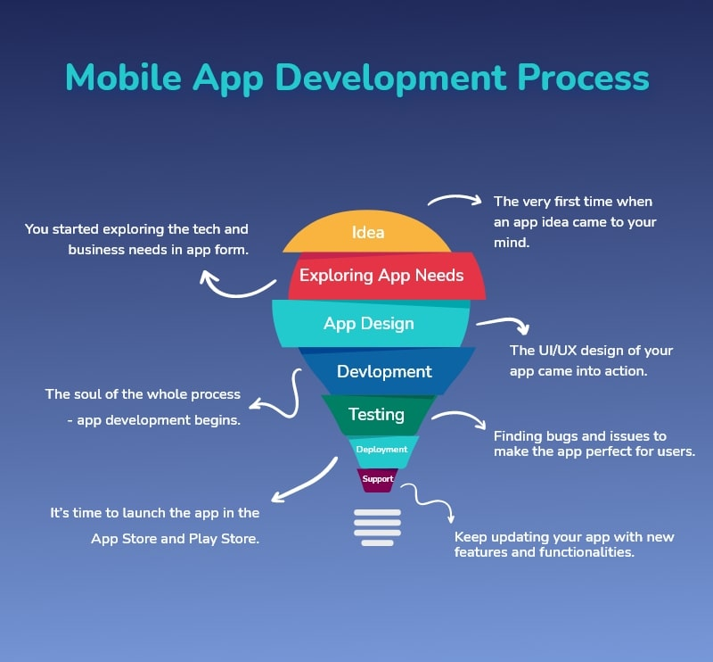 App Development Process Flow
