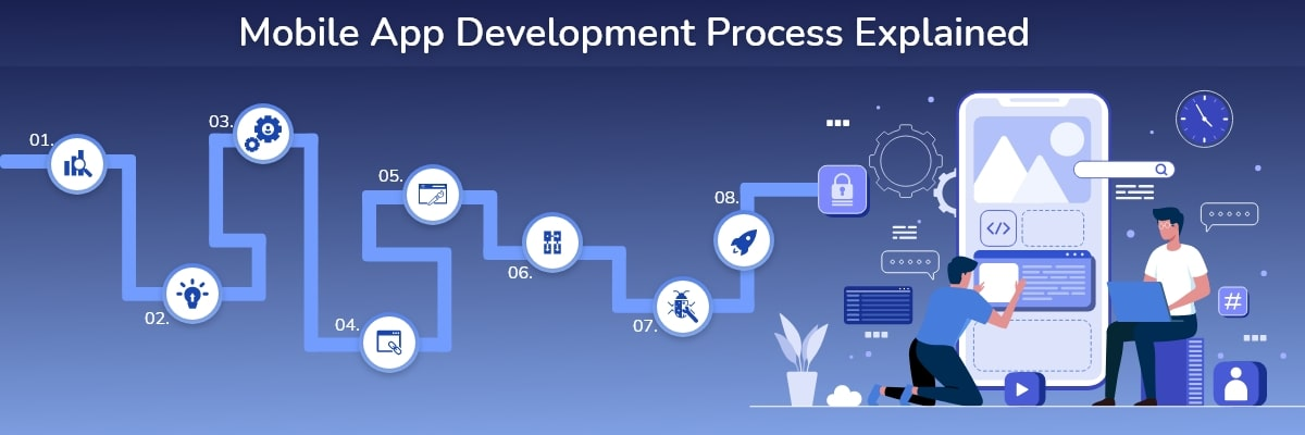 Best Mobile App Development Process
