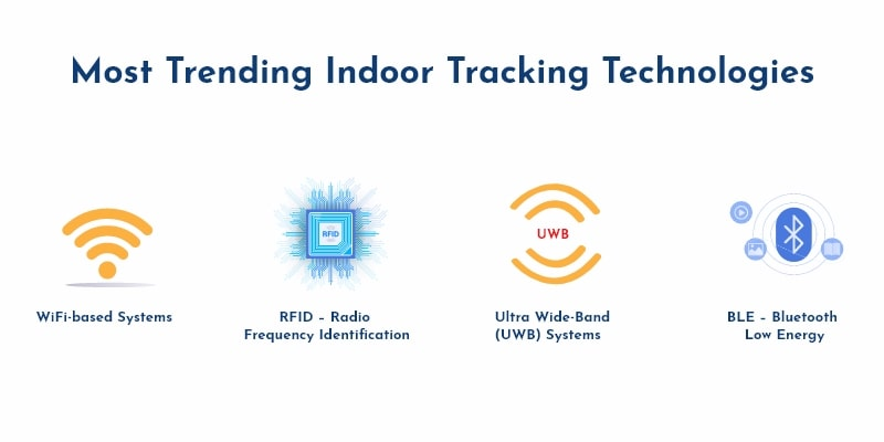 Types of Indoor Tracking Technology