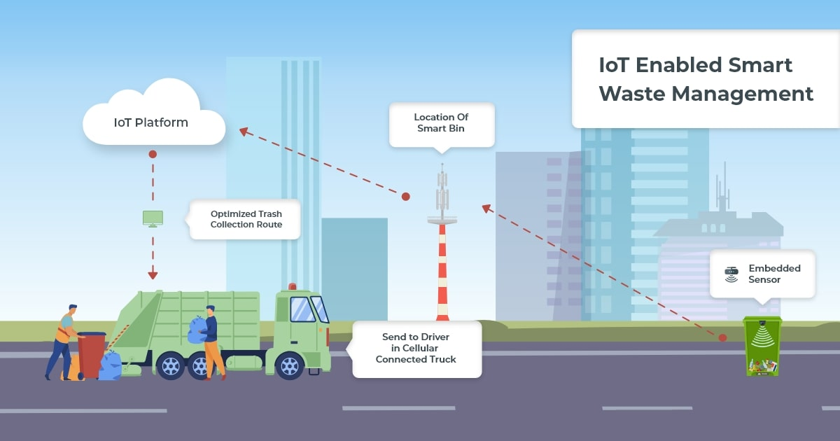 smart waste management using internet of things