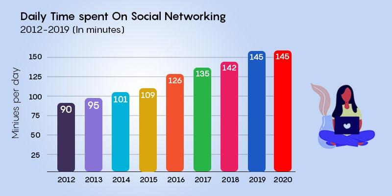 Daily Time Spent On Social Media Apps