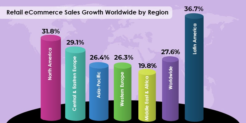 Retail eCommerce Sales Growth Worldwide by Region