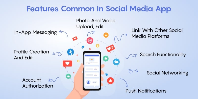 Features Common in Social Media App