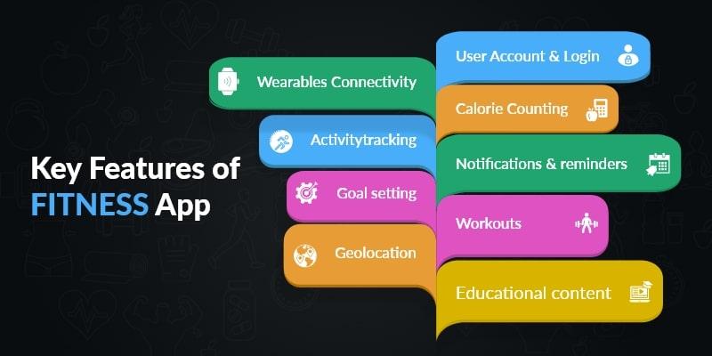 Features of Fitness App Development