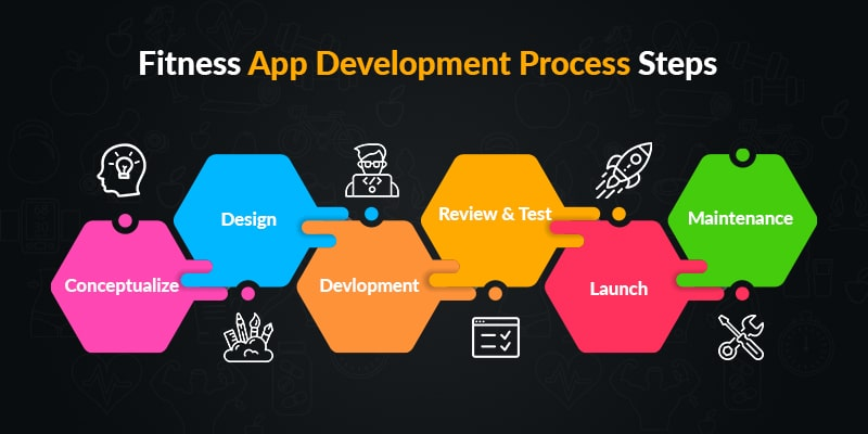Fitness App Development Process Steps