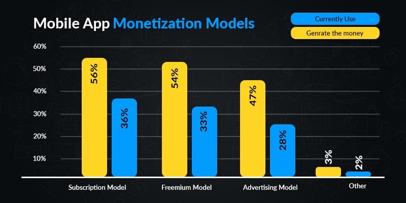 Fitness App Monetization Strategy